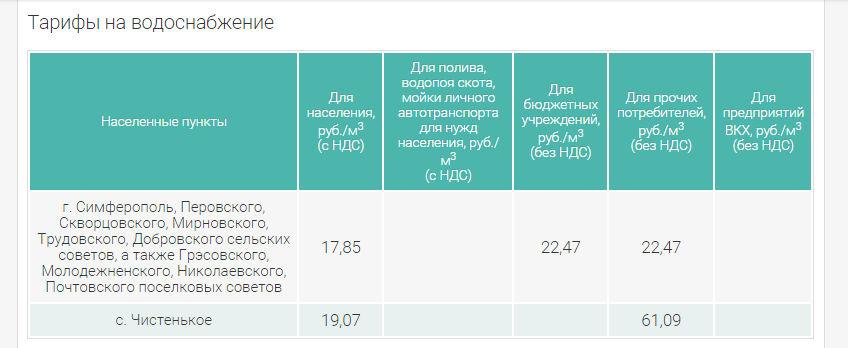 Сведения о тарифа Вода Крыма